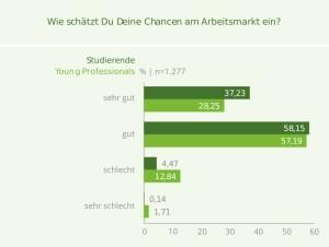 Chancen auf dem Arbeitsmarkt für IT-Einsteiger. Studie von get-in-IT und HTWK Leipzig