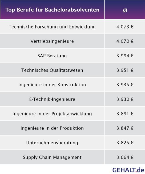 Gehalt Bachelorabsolventen. Quelle: gehalt.de