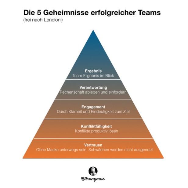 5 Geheimnisse erfolgreicher Teams. Bild: Büronymus