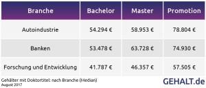 Gehalt mit Doktortitel nach Branche. Quelle: Gehalt.de