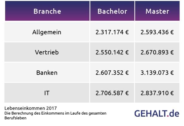 Lebenseinkommen je Branche. Quelle: gehalt.de