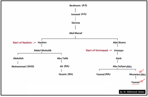 Hashimi & Umayyad Family Tree