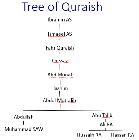 Quraish Tree