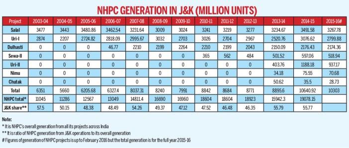 NHPC-Generation