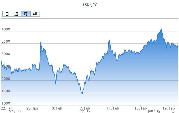 仮想通貨リスクチャート