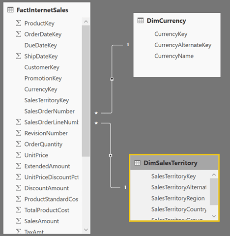 Dynamically switching axis on visuals with Power BI