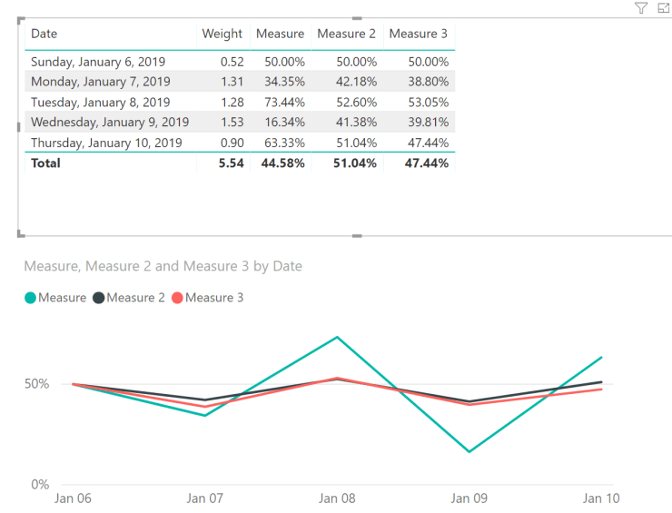 Use more variables in DAX to simplify your life - Kasper On BI