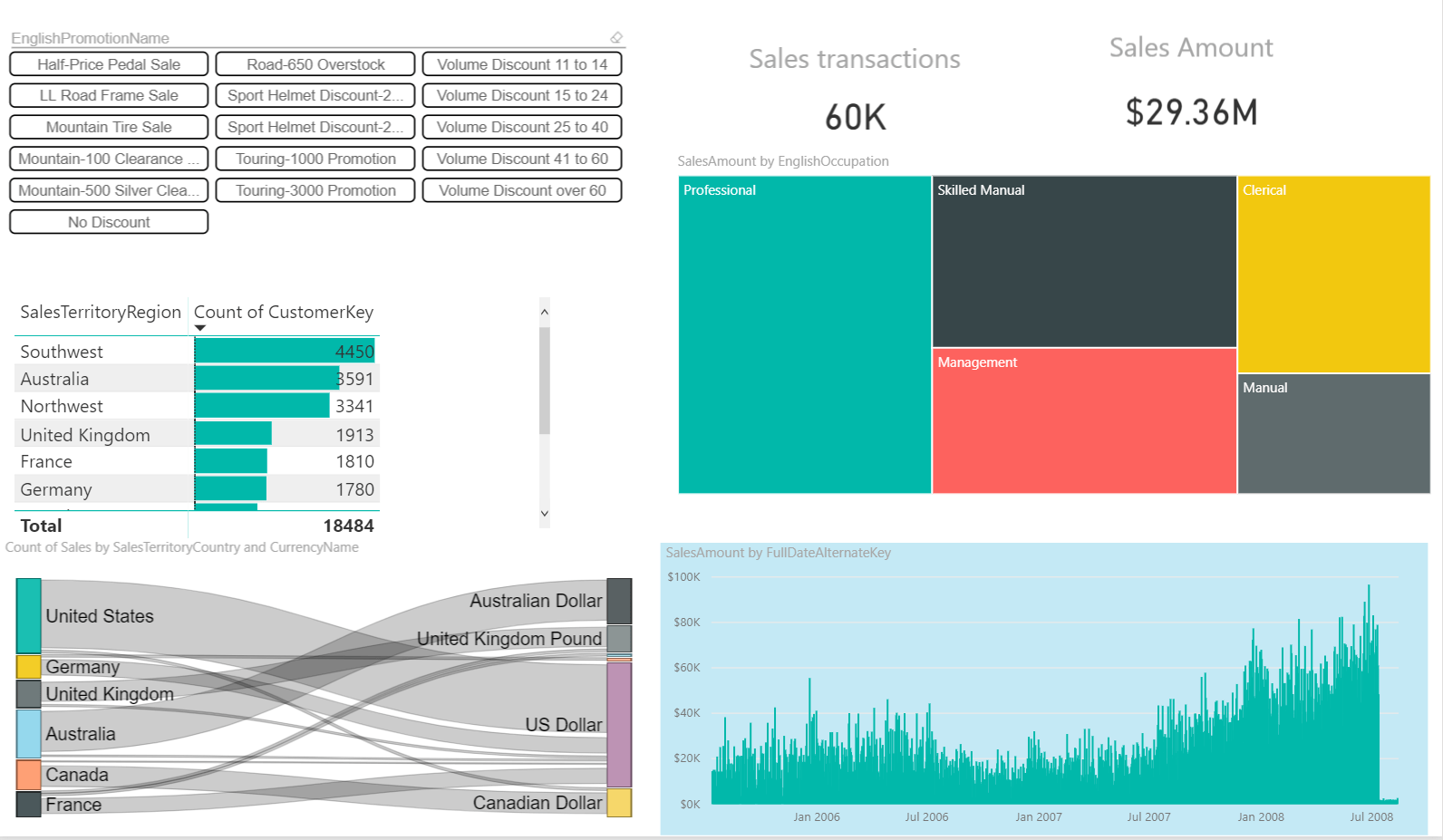 Showing only slicer data that have facts in Power BI (and