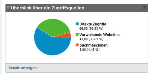 SEO fast bei Null