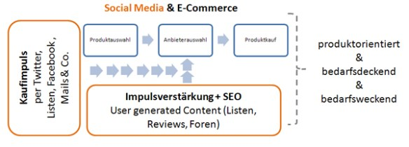 Social Media & E-Commerce Kaufprozess