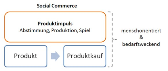 Social Commerce Definition