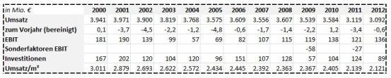 Kaufhof-Zahlen