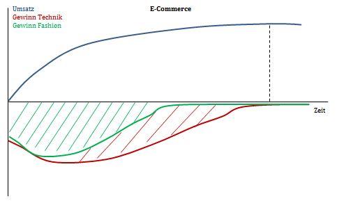 Gewinn-Umsatz-E-Commerce-Warengruppen