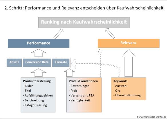 Grafik-Rankingalgorithmus