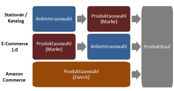 Kaufprozess-2015