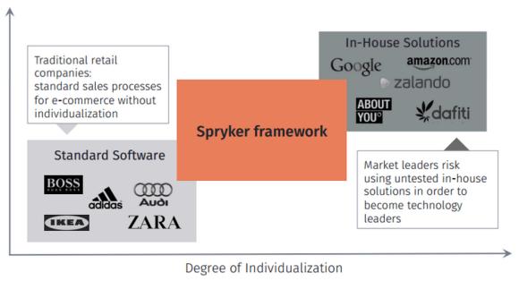 Spryker-Matrix