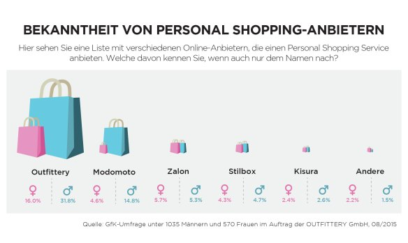BEKANNTHEIT-Curated-Shopping