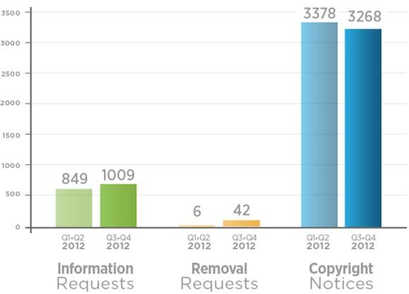 Image twitter_transparency_report_2.jpg