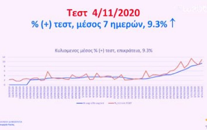 live-katholiko-lockdown-gia-treis-evdomades-anakoinose-o-prothypoyrgos0