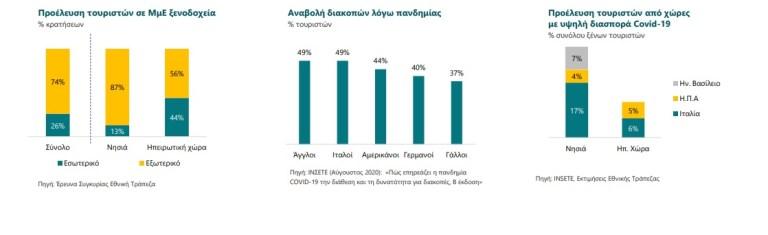 i-pandimia-sterise-15-dis-eyro-apo-ton-elliniko-toyrismo0