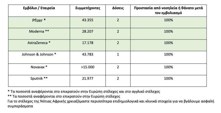 il-mosialos-exi-emvolia-prostateyoyn-100-apo-nosileia-i-thanato0