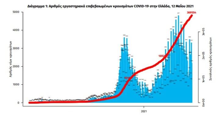 koronoios-2-489-nea-kroysmata-70-thanatoi-707-diasolinomenoi2