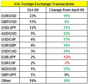 uk forex trading volume