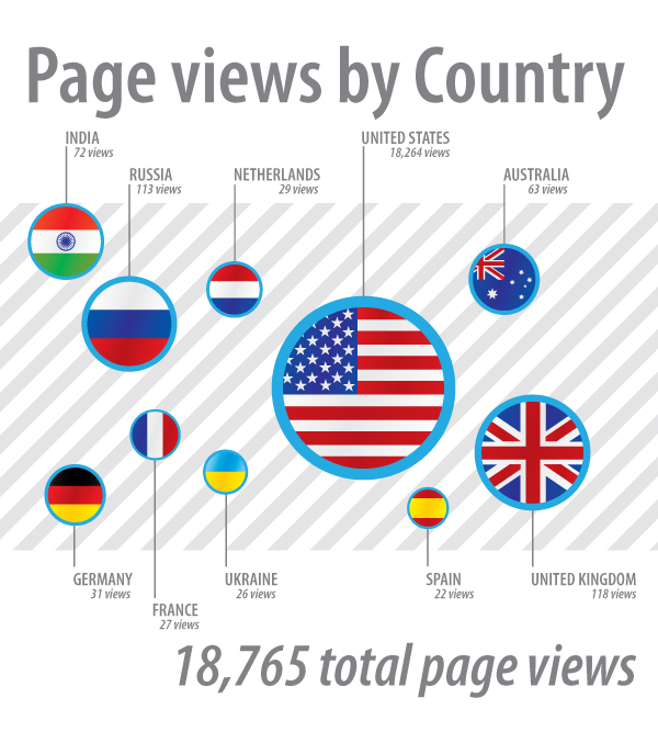 infographic_pageViews2