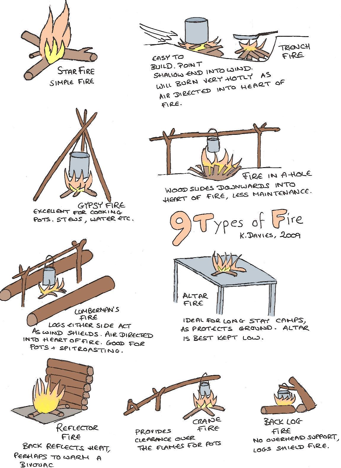 Guide Activities