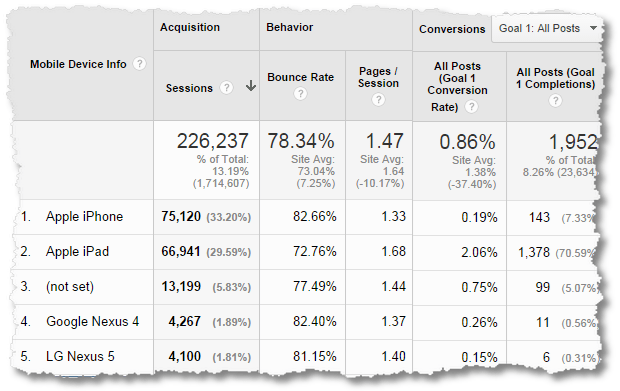 google analytics mobile device report
