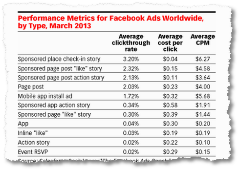 facebook ads benchmarks