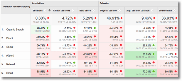 google analytics benchmarking detailed canada