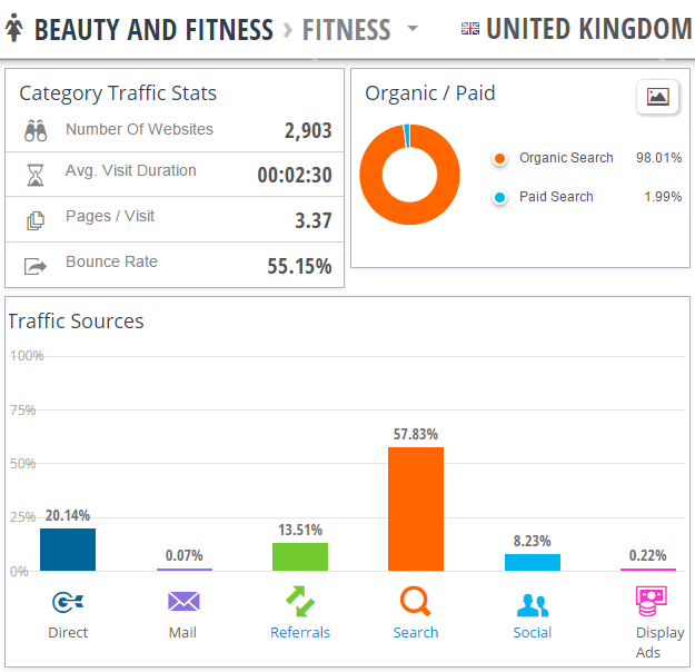 similarweb industry benchmarks