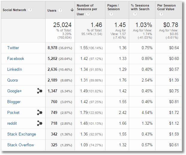 social media custom report ABO