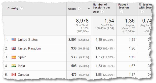 social media custom report ABO country
