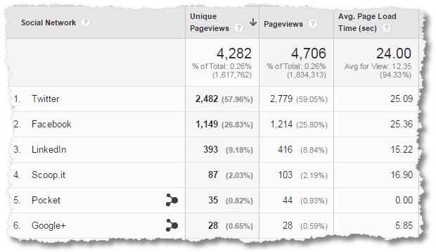 social media custom report content analysis data detail