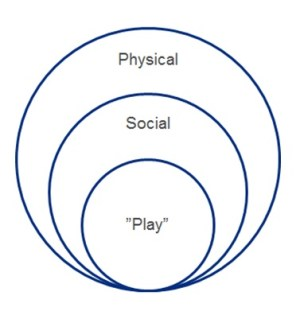 The magic circle in Professional play