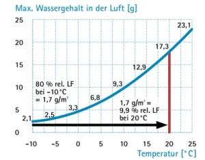 Relative Luftfeuchteändert sich je nach der vorliegenden Temperatur