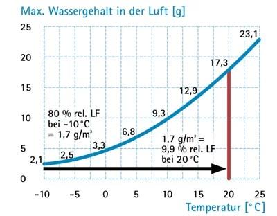 relative Luftfeuchte-Taupunktkurve
