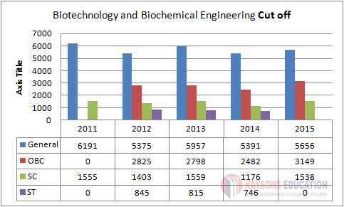 IIT Kharagpur Biotechnology and Biochemical Engineering