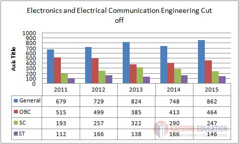 IIT Kharagpur Electronics and Electrical Communication Engineering