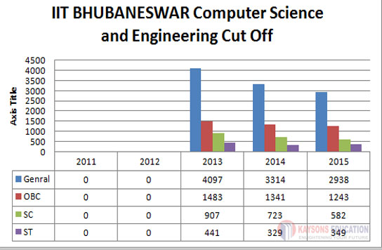 IIT-BHUBANESWAR cut off