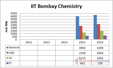 IIT-Bombay Chemistry Bachelor of Science Course