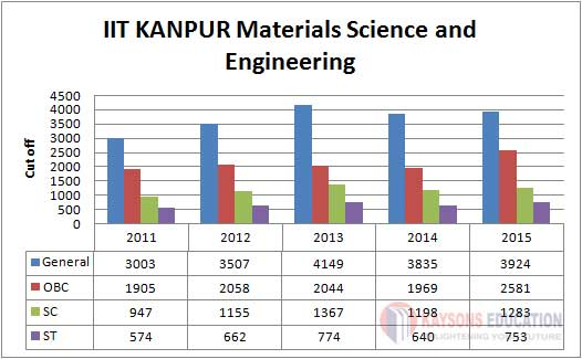 IIT-KANPUR-Materials Science and Engineering
