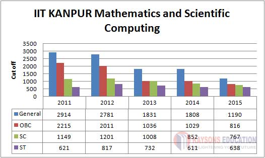 IIT-KANPUR-Mathematics and Scientific Computing