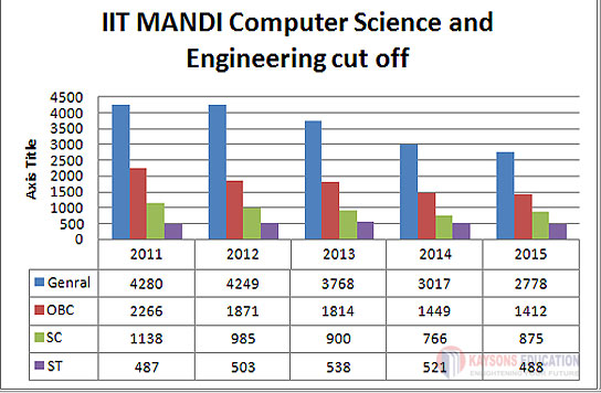 IIT-MANDI Cut off