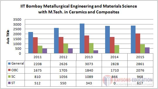 Metallurgical Engineering and Materials Science with M.Tech. in Ceramics and Composites