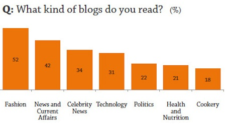 Blogs read by Arab youth from Where Arab Youth get news from ASDA'A Burson-Marsteller's 2013 survey