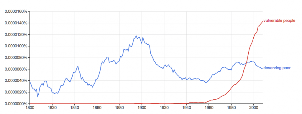 Source: Google Ngram viewer