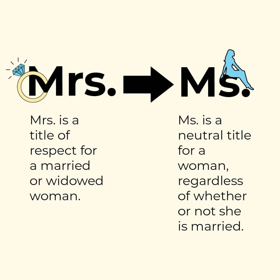 The+use+of+Ms.+has+become+more+common%2C+even+with+teachers+who+are+married.+